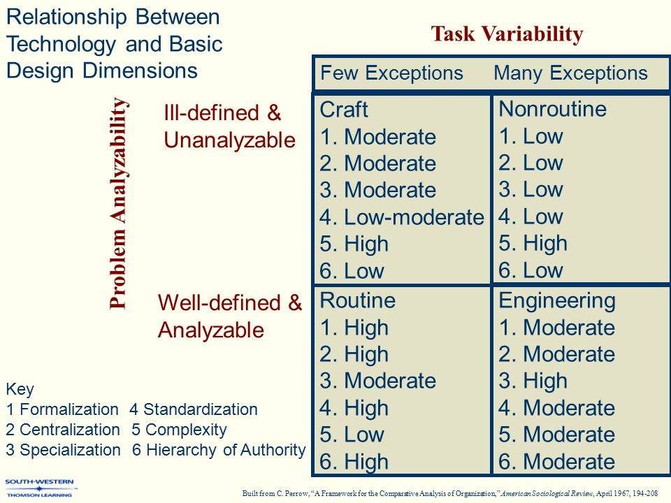 Relationship Between Technology and Basic Design Dimensions Key 1 Formalization 4 Standardization 2 Centralization 5 Complexity 3 Specialization 6 Hierarchy of Authority Craft 1.