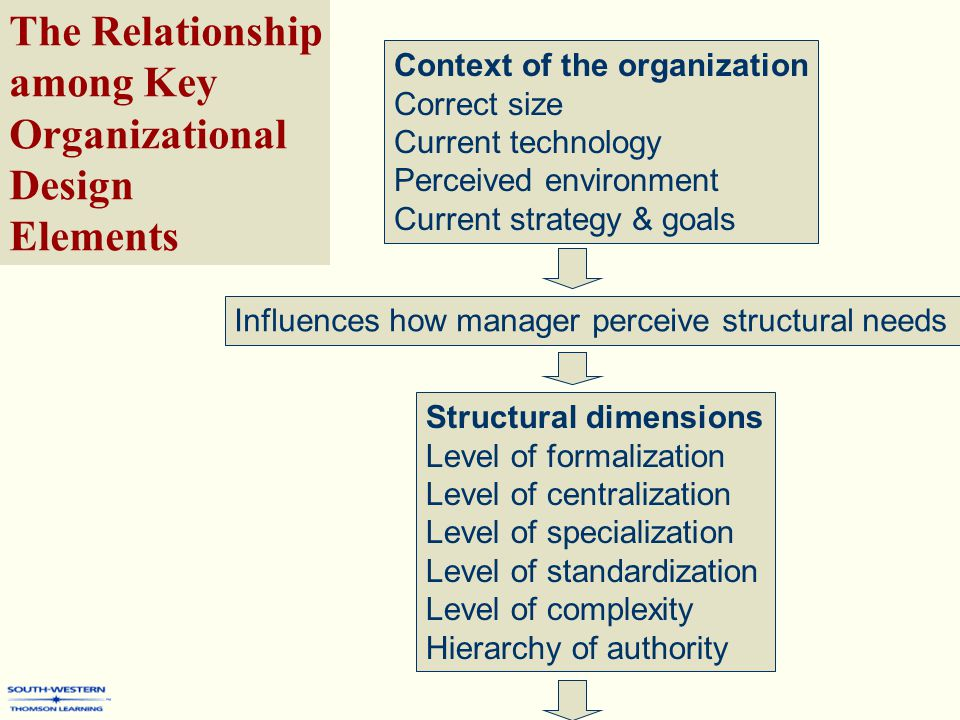 Context of the organization Correct size Current technology Perceived environment Current strategy & goals The Relationship among Key Organizational Design Elements Influences how manager perceive structural needs Structural dimensions Level of formalization Level of centralization Level of specialization Level of standardization Level of complexity Hierarchy of authority