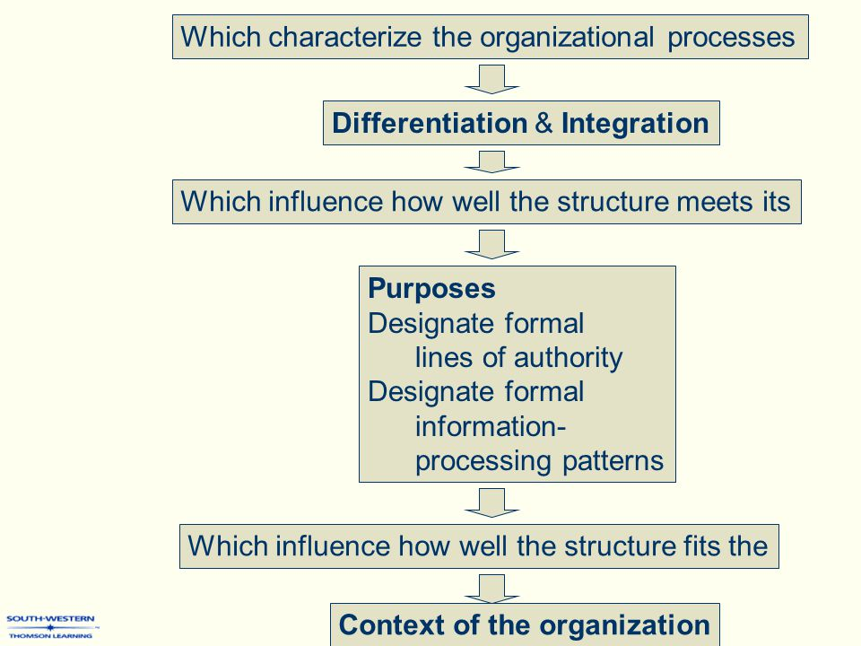 Which characterize the organizational processes Which influence how well the structure meets its Purposes Designate formal lines of authority Designate formal information- processing patterns Differentiation & Integration Which influence how well the structure fits the Context of the organization
