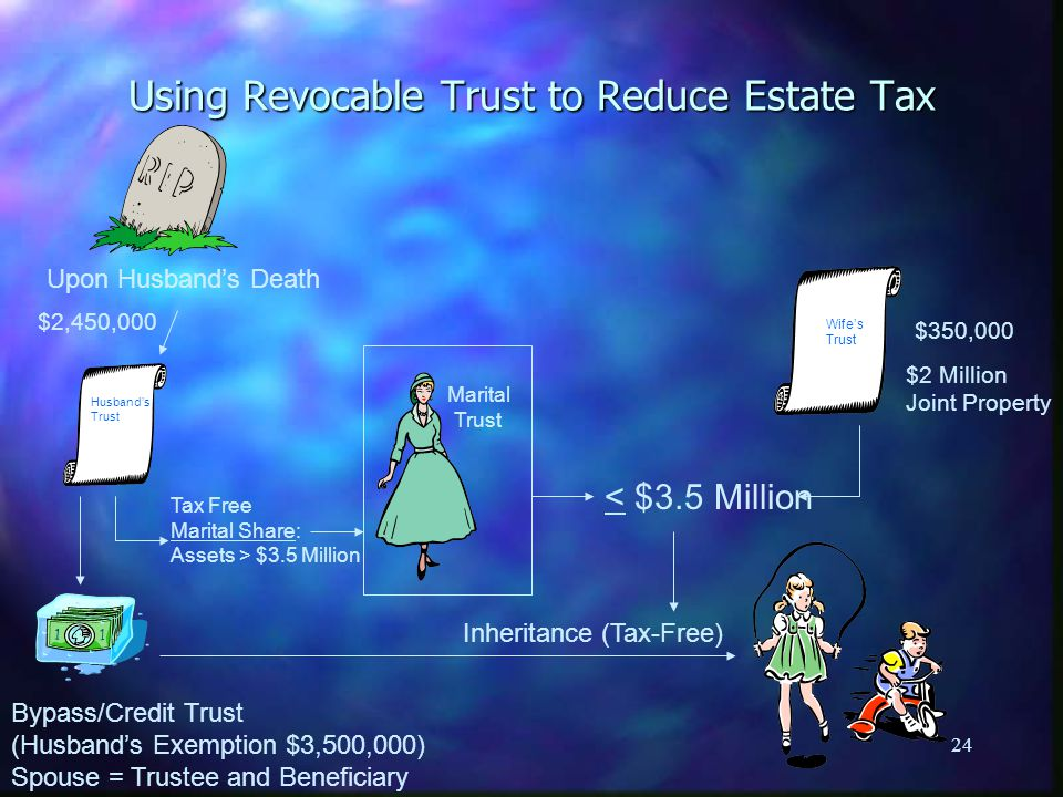 24 Using Revocable Trust to Reduce Estate Tax Upon Husband's Death Husband's Trust Bypass/Credit Trust (Husband's Exemption $3,500,000) Spouse = Trustee and Beneficiary Tax Free Marital Share: Assets > $3.5 Million < $3.5 Million Inheritance (Tax-Free) Marital Trust $2,450,000 $350,000 $2 Million Joint Property Wife's Trust
