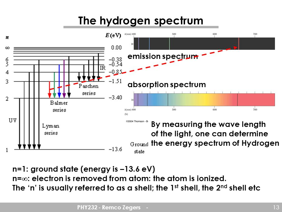 PHY232 - Remco Zegers - 13 The hydrogen spectrum emission spectrum absorption spectrum By measuring the wave length of the light, one can determine the energy spectrum of Hydrogen n=1: ground state (energy is –13.6 eV) n=  : electron is removed from atom: the atom is ionized.