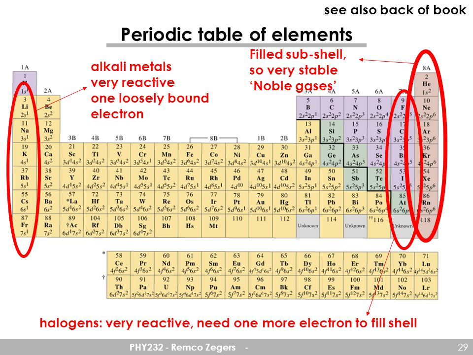 PHY232 - Remco Zegers - 29 Periodic table of elements Filled sub-shell, so very stable 'Noble gases' alkali metals very reactive one loosely bound electron halogens: very reactive, need one more electron to fill shell see also back of book
