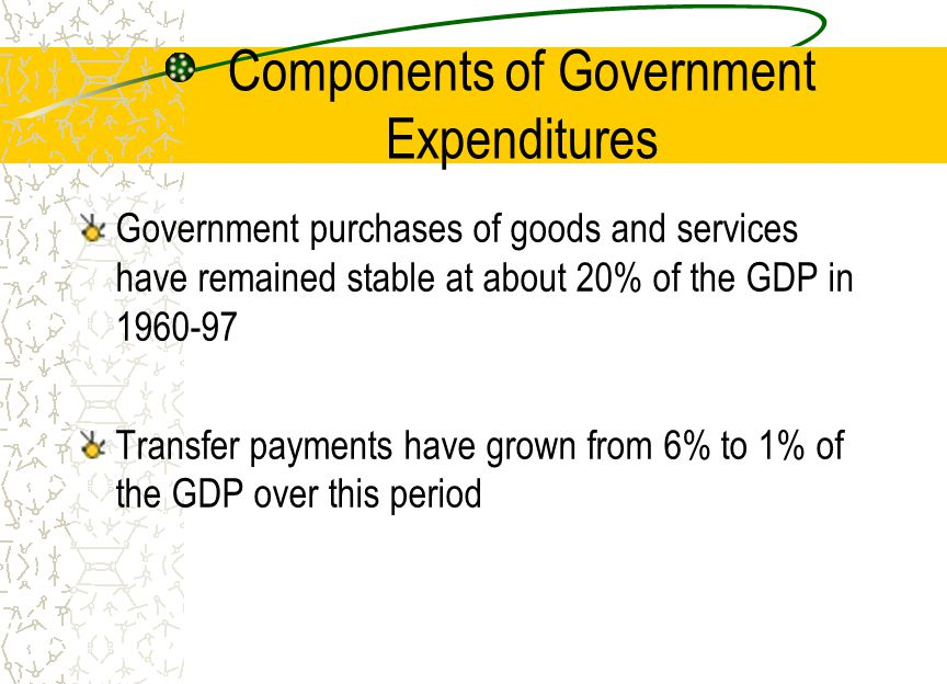 Components of Government Expenditures Government purchases of goods and services have remained stable at about 20% of the GDP in Transfer payments have grown from 6% to 1% of the GDP over this period