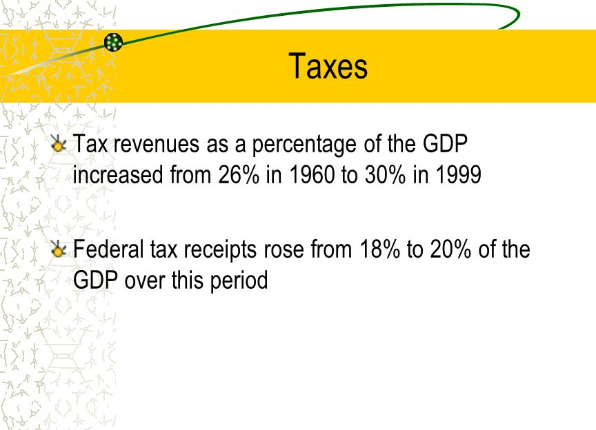 Taxes Tax revenues as a percentage of the GDP increased from 26% in 1960 to 30% in 1999 Federal tax receipts rose from 18% to 20% of the GDP over this period