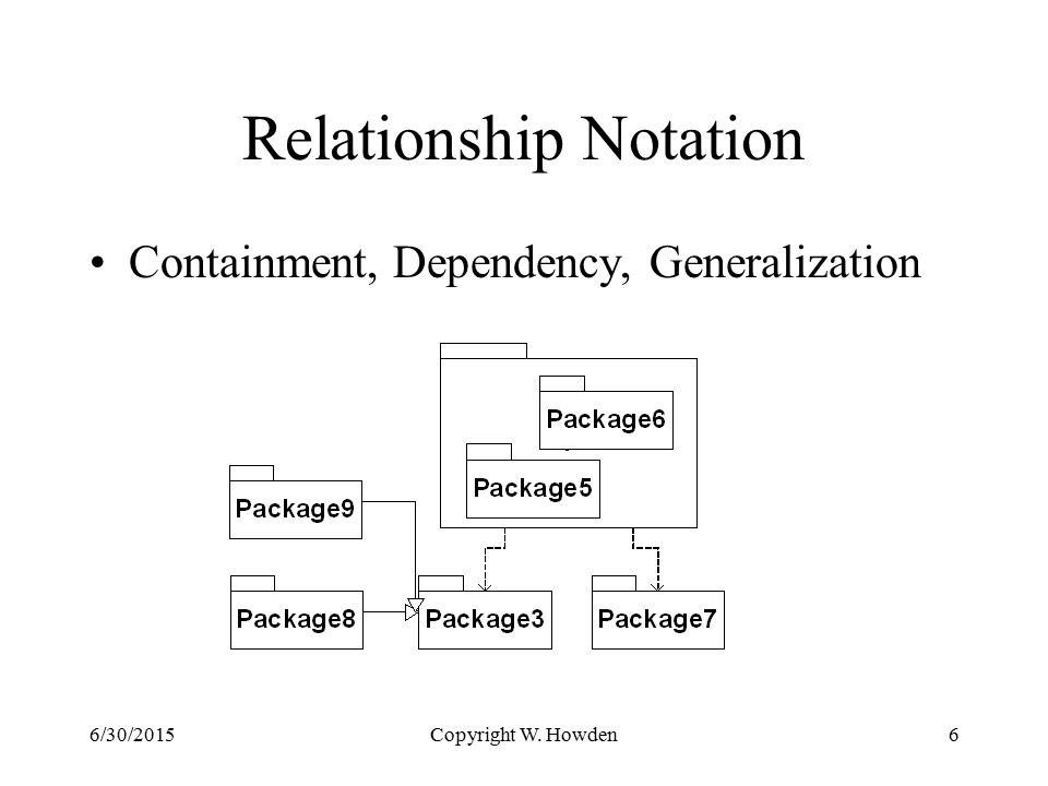Copyright W. Howden6 Relationship Notation Containment, Dependency, Generalization 6/30/2015