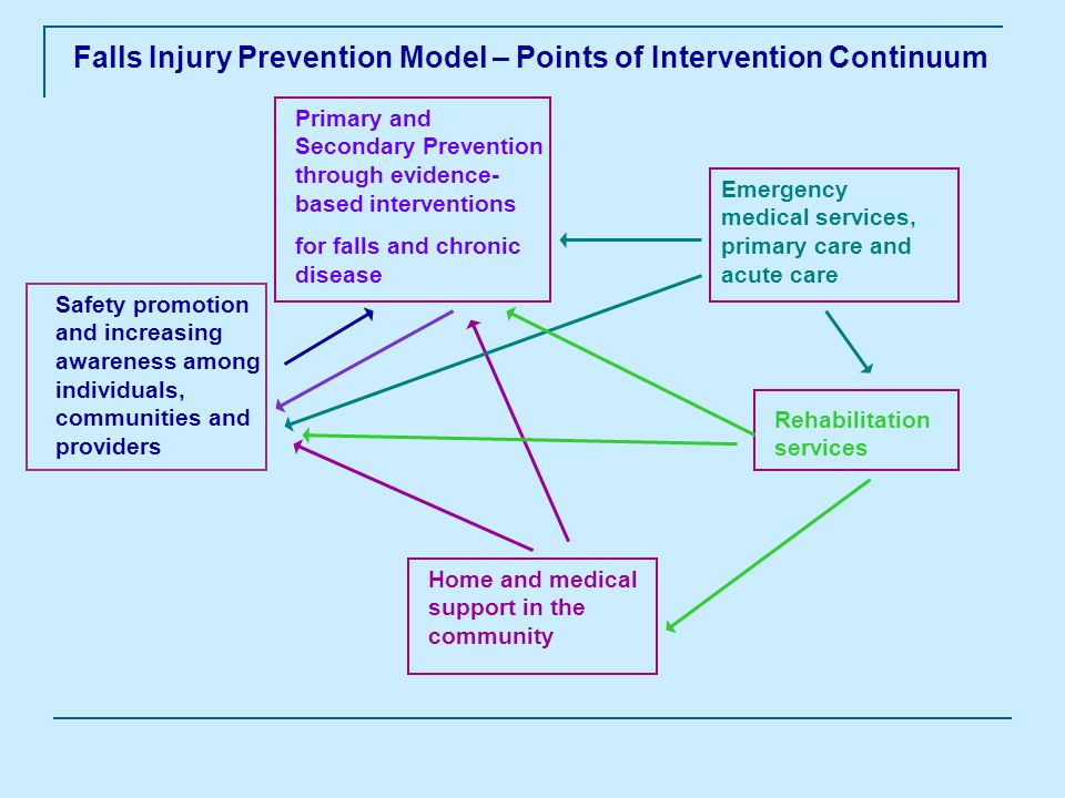 Falls Injury Prevention Model – Points of Intervention Continuum Safety promotion and increasing awareness among individuals, communities and providers Primary and Secondary Prevention through evidence- based interventions for falls and chronic disease Emergency medical services, primary care and acute care Rehabilitation services Home and medical support in the community