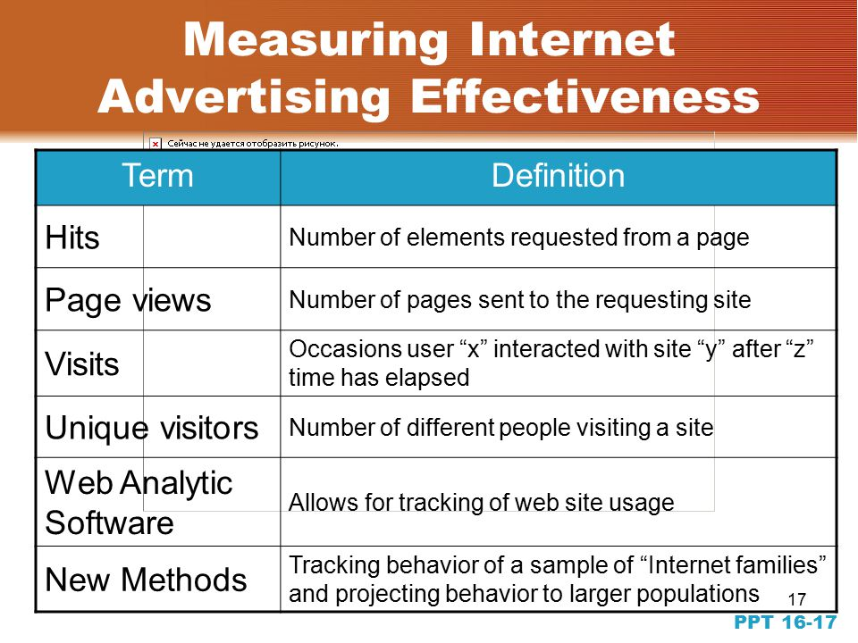 17 PPT Measuring Internet Advertising Effectiveness TermDefinition Hits Number of elements requested from a page Page views Number of pages sent to the requesting site Visits Occasions user x interacted with site y after z time has elapsed Unique visitors Number of different people visiting a site Web Analytic Software Allows for tracking of web site usage New Methods Tracking behavior of a sample of Internet families and projecting behavior to larger populations
