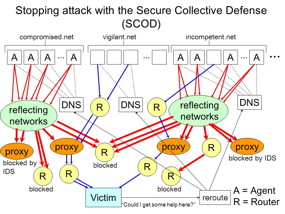 Investigations into BIND Dynamic Update with OpenSSL by