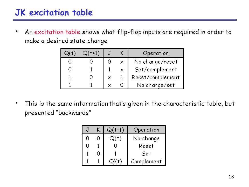 13 JK excitation table An excitation table shows what flip-flop inputs are required in order to make a desired state change This is the same information that's given in the characteristic table, but presented backwards