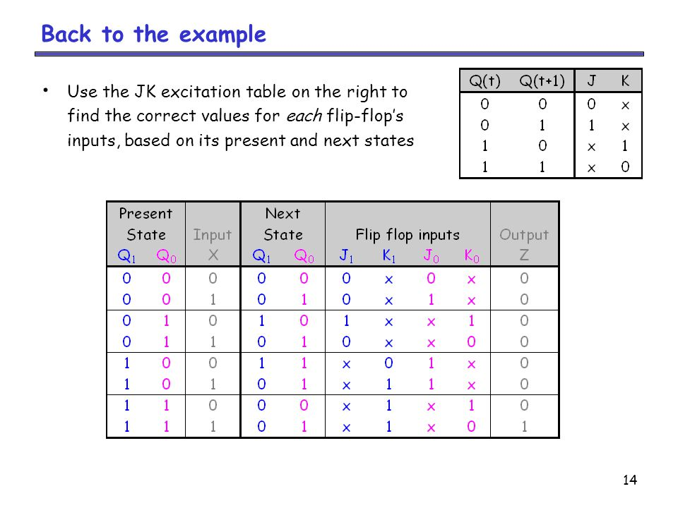 14 Back to the example Use the JK excitation table on the right to find the correct values for each flip-flop's inputs, based on its present and next states