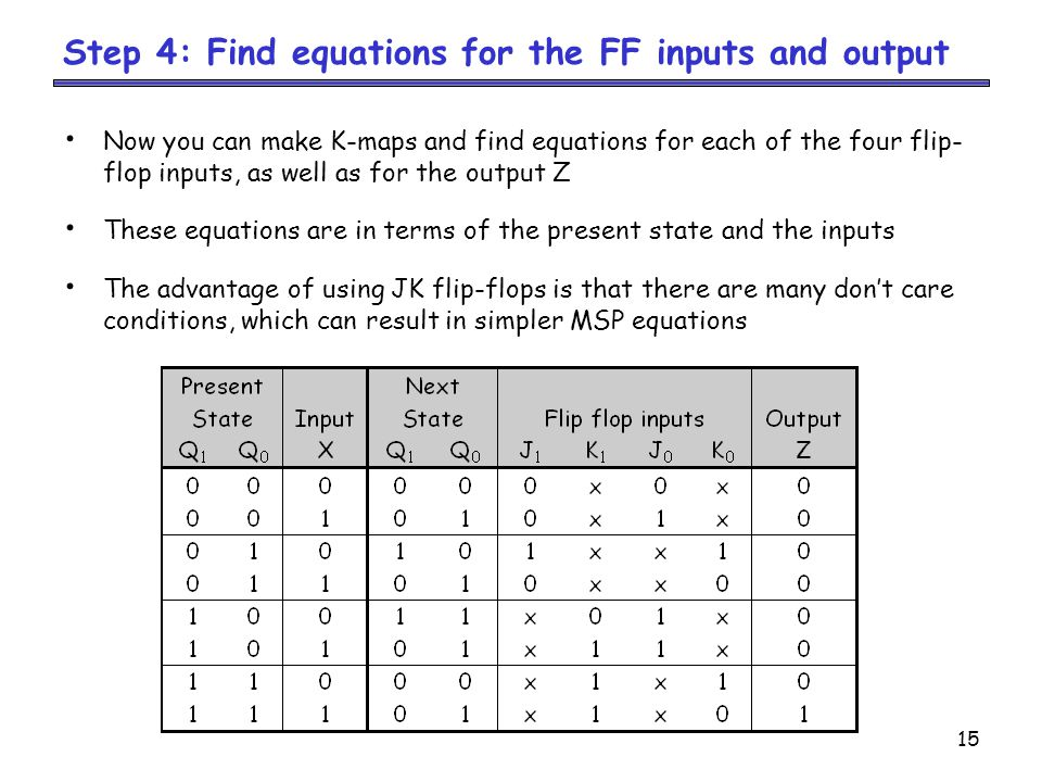 15 Now you can make K-maps and find equations for each of the four flip- flop inputs, as well as for the output Z These equations are in terms of the present state and the inputs The advantage of using JK flip-flops is that there are many don't care conditions, which can result in simpler MSP equations Step 4: Find equations for the FF inputs and output