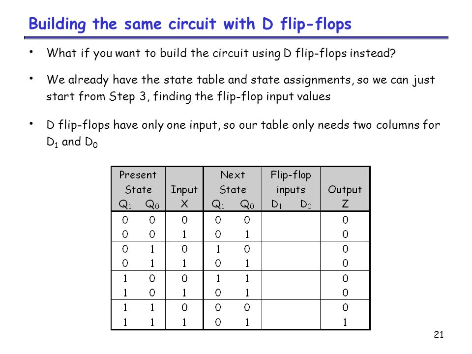 21 Building the same circuit with D flip-flops What if you want to build the circuit using D flip-flops instead.
