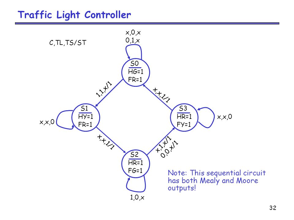 32 Traffic Light Controller S0 HG=1 FR=1 C,TL,TS/ST x,0,x 0,1,x S1 HY=1 FR=1 x,x,0 1,1,x/1 S2 HR=1 FG=1 1,0,x x,x,1/1 S3 HR=1 FY=1 x,x,0 x,1,x/1 0,0,x/1 x,x,1/1 Note: This sequential circuit has both Mealy and Moore outputs!