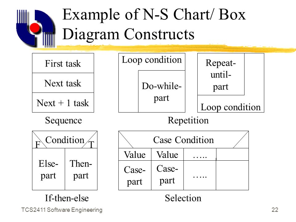 Tcs2411 software engineering1 software design notations documenting tcs2411 software engineering21 why program design language ccuart Gallery