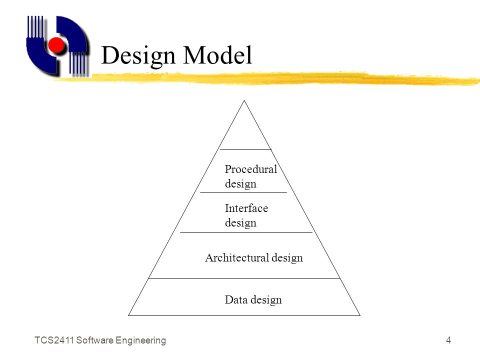 Tcs2411 Software Engineering1 Software Design Notations Documenting The Software Blueprint Ppt Download