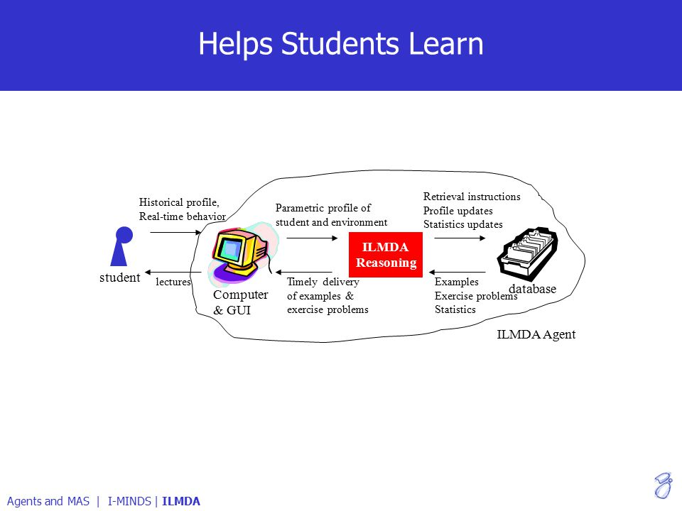 Helps Students Learn Agents and MAS | I-MINDS | ILMDA ILMDA Reasoning student Computer & GUI database lectures Historical profile, Real-time behavior Parametric profile of student and environment Retrieval instructions Profile updates Statistics updates Timely delivery of examples & exercise problems Examples Exercise problems Statistics ILMDA Agent