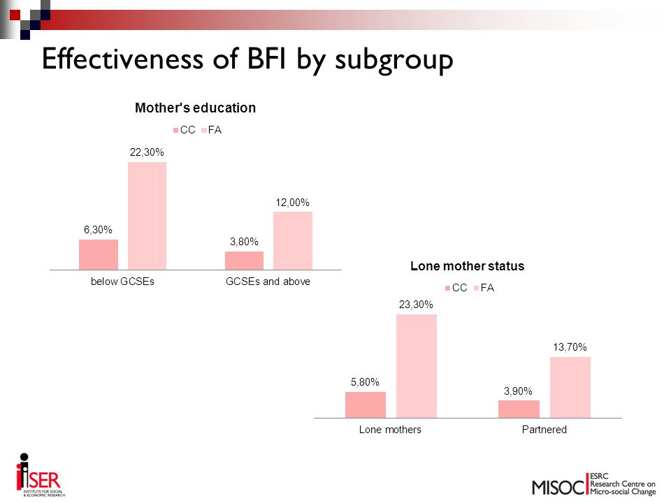 Effectiveness of BFI by subgroup