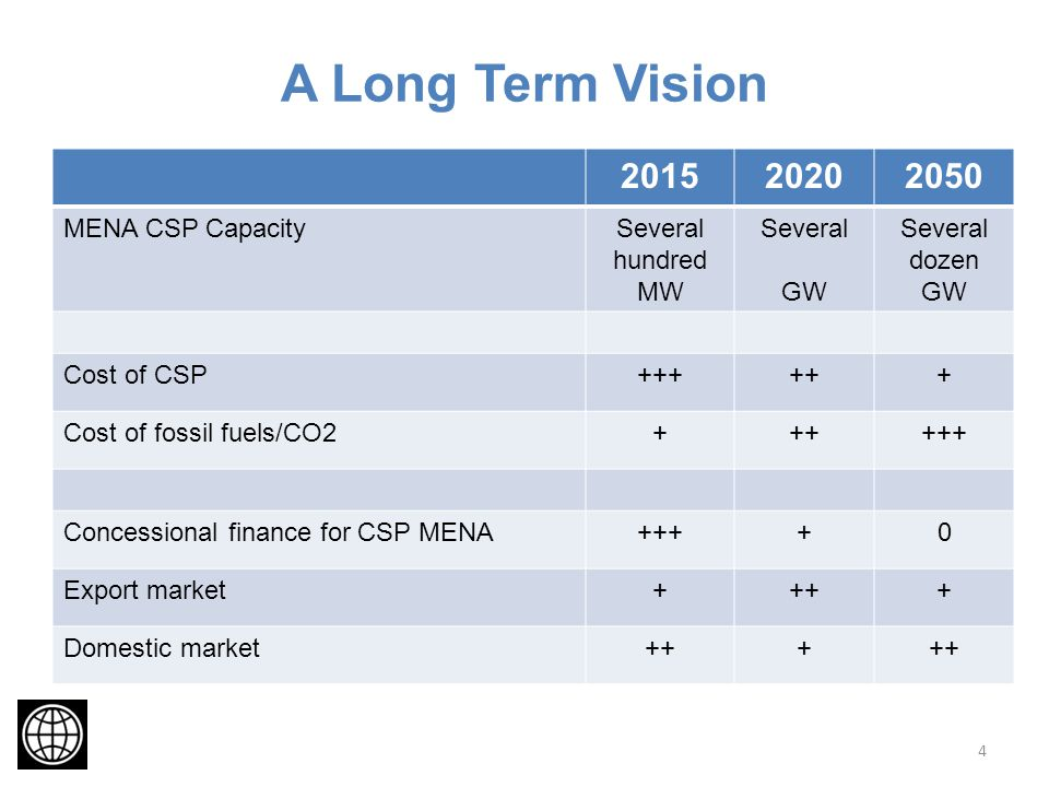 A Long Term Vision MENA CSP CapacitySeveral hundred MW Several GW Several dozen GW Cost of CSP Cost of fossil fuels/CO Concessional finance for CSP MENA++++0 Export market++++ Domestic market+++ 4