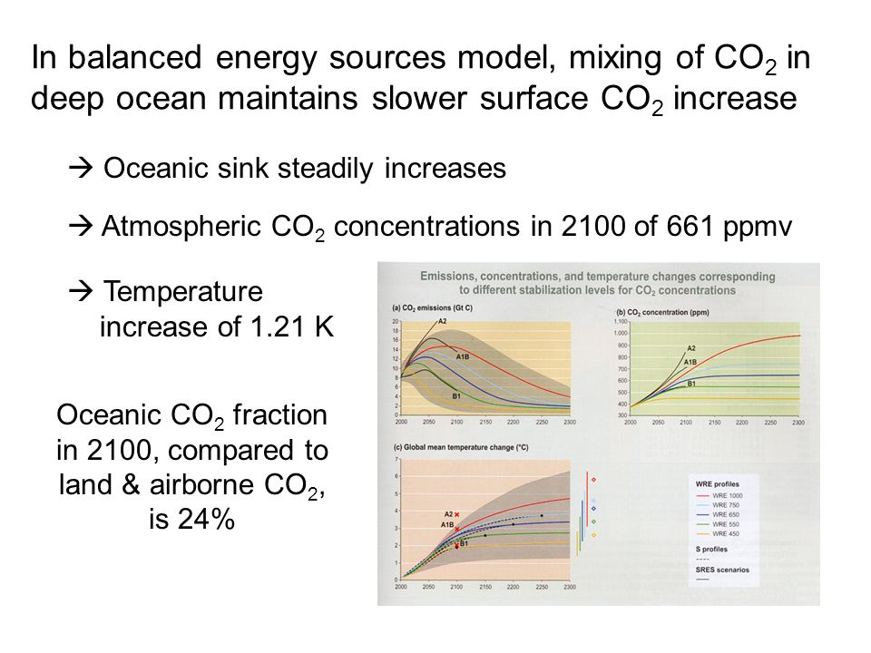 In balanced energy sources model, mixing of CO 2 in deep ocean maintains slower surface CO 2 increase  Oceanic sink steadily increases  Atmospheric CO 2 concentrations in 2100 of 661 ppmv  Temperature increase of 1.21 K Oceanic CO 2 fraction in 2100, compared to land & airborne CO 2, is 24%