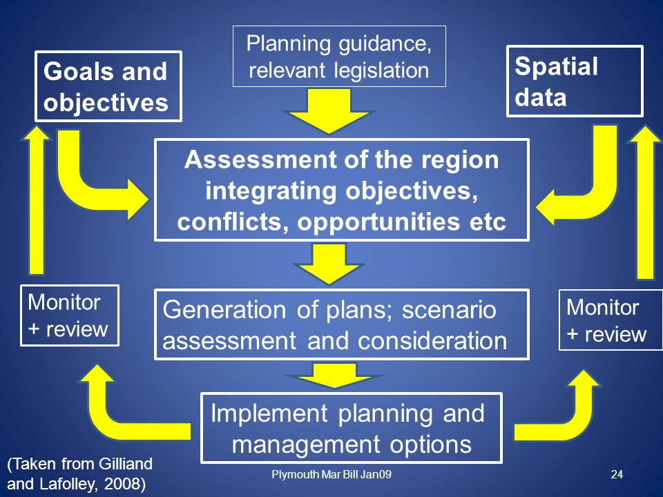 Plymouth Mar Bill Jan0924 Goals and objectives Spatial data Planning guidance, relevant legislation Assessment of the region integrating objectives, conflicts, opportunities etc Generation of plans; scenario assessment and consideration Implement planning and management options Monitor + review Monitor + review (Taken from Gilliand and Lafolley, 2008)