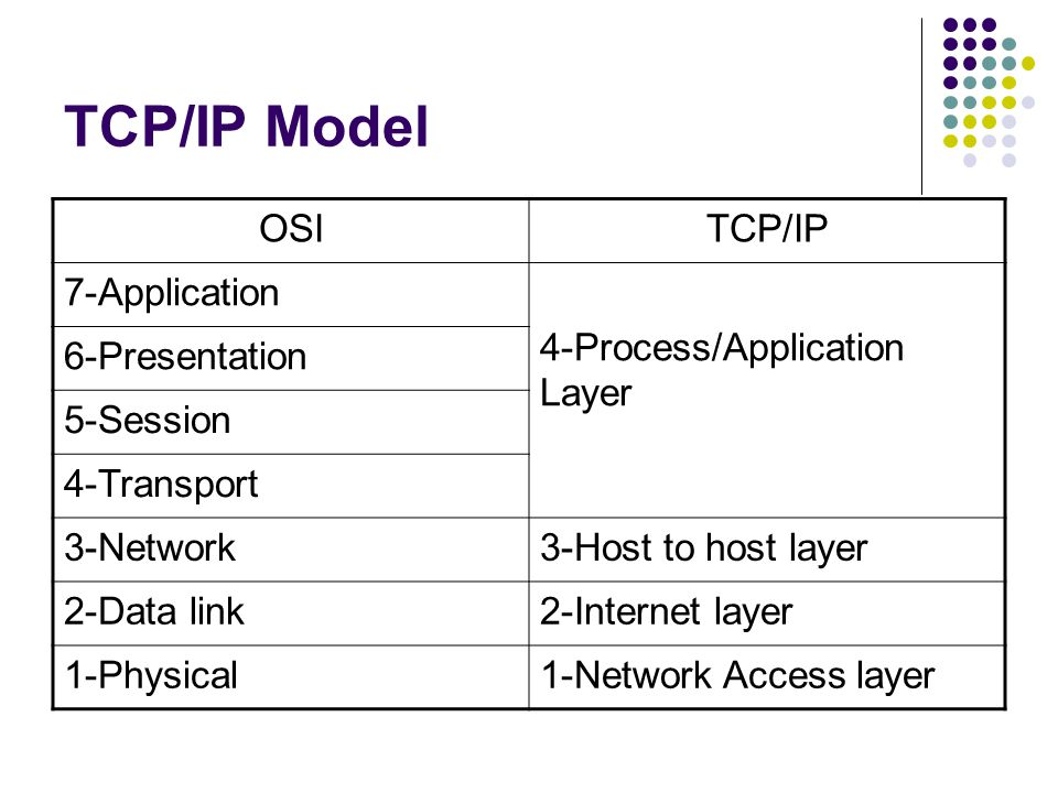 TCP/IP Model OSITCP/IP 7-Application 4-Process/Application Layer 6-Presentation 5-Session 4-Transport 3-Network3-Host to host layer 2-Data link2-Internet layer 1-Physical1-Network Access layer