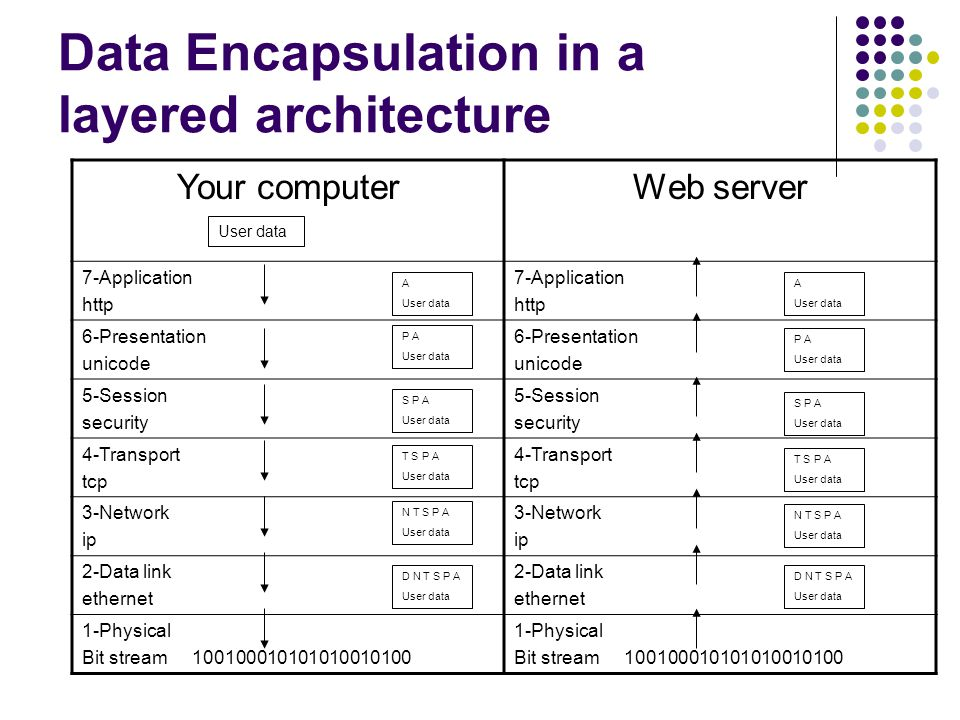 Data Encapsulation in a layered architecture Your computerWeb server 7-Application http 7-Application http 6-Presentation unicode 6-Presentation unicode 5-Session security 5-Session security 4-Transport tcp 4-Transport tcp 3-Network ip 3-Network ip 2-Data link ethernet 2-Data link ethernet 1-Physical Bit stream Physical Bit stream User data A User data P A User data S P A User data T S P A User data N T S P A User data D N T S P A User data D N T S P A User data N T S P A User data T S P A User data S P A User data P A User data A User data