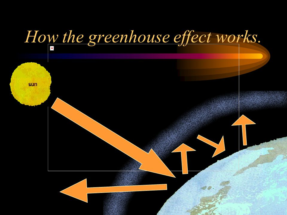 Greenhouse gases. The main greenhouse gases are…..