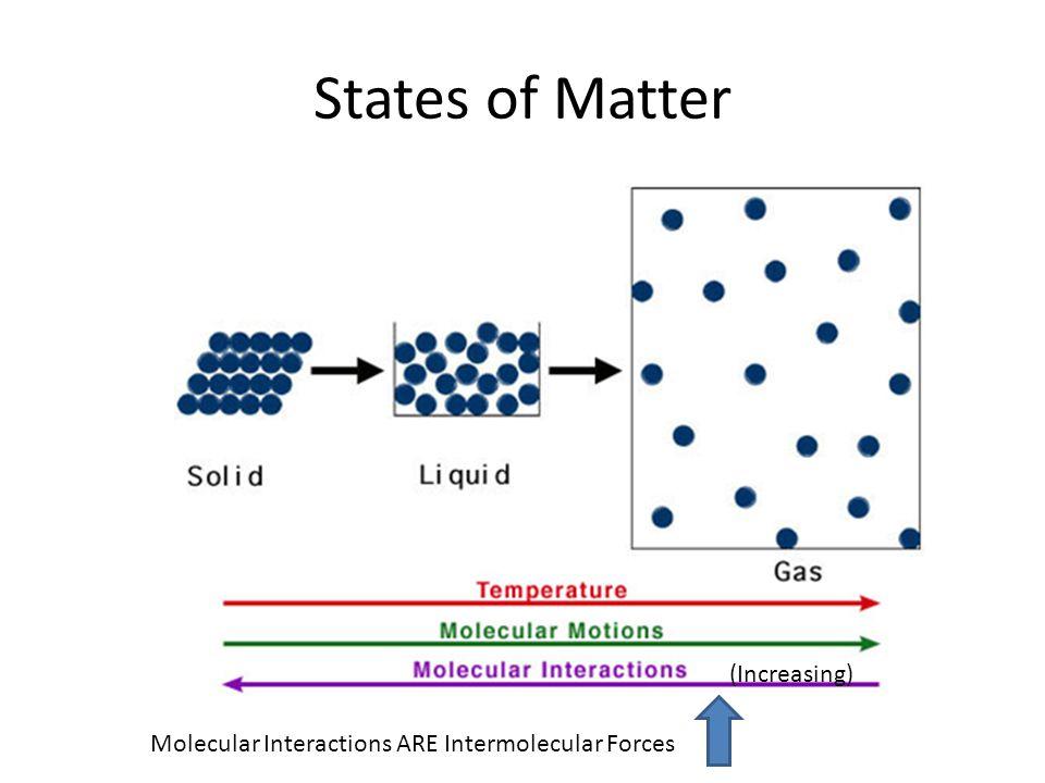 Molecular Structure Intermolecular Forces Saturday Study Session