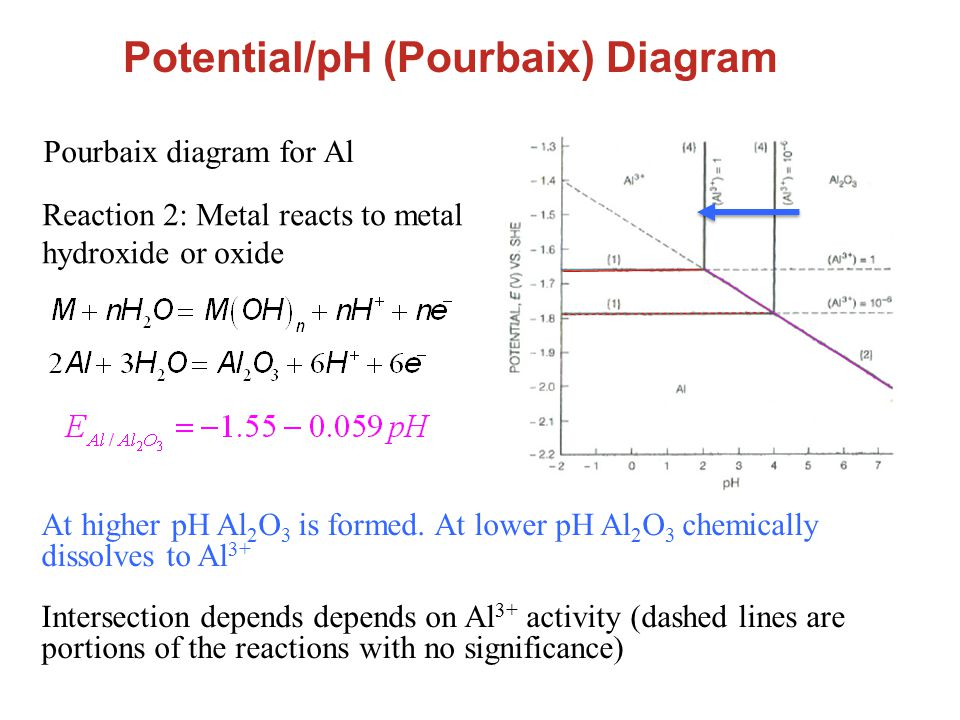 Electrochemical thermodynamics and concepts sensitivity of potentialph pourbaix diagram reaction 2 metal reacts to metal hydroxide or ccuart Images