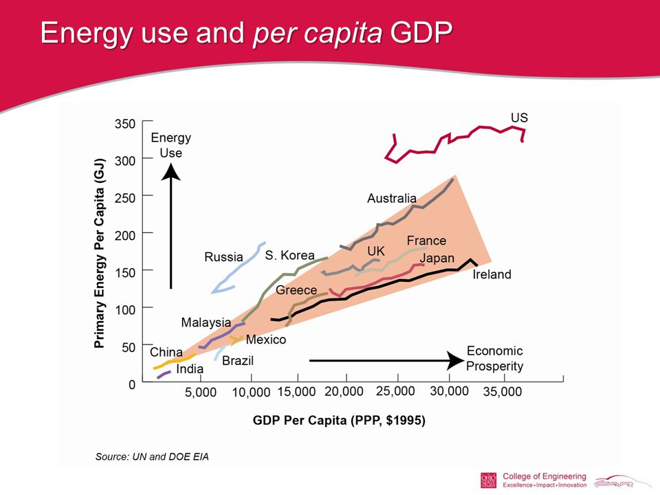 Energy use and per capita GDP