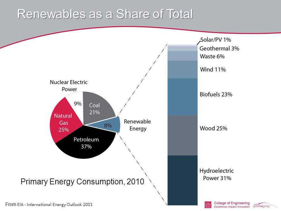 Renewables as a Share of Total Primary Energy Consumption, 2010 From EIA - International Energy Outlook 2011