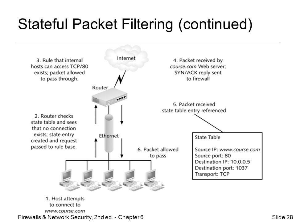 Stateful Packet Filtering (continued) Slide 28Firewalls & Network Security, 2nd ed. - Chapter 6