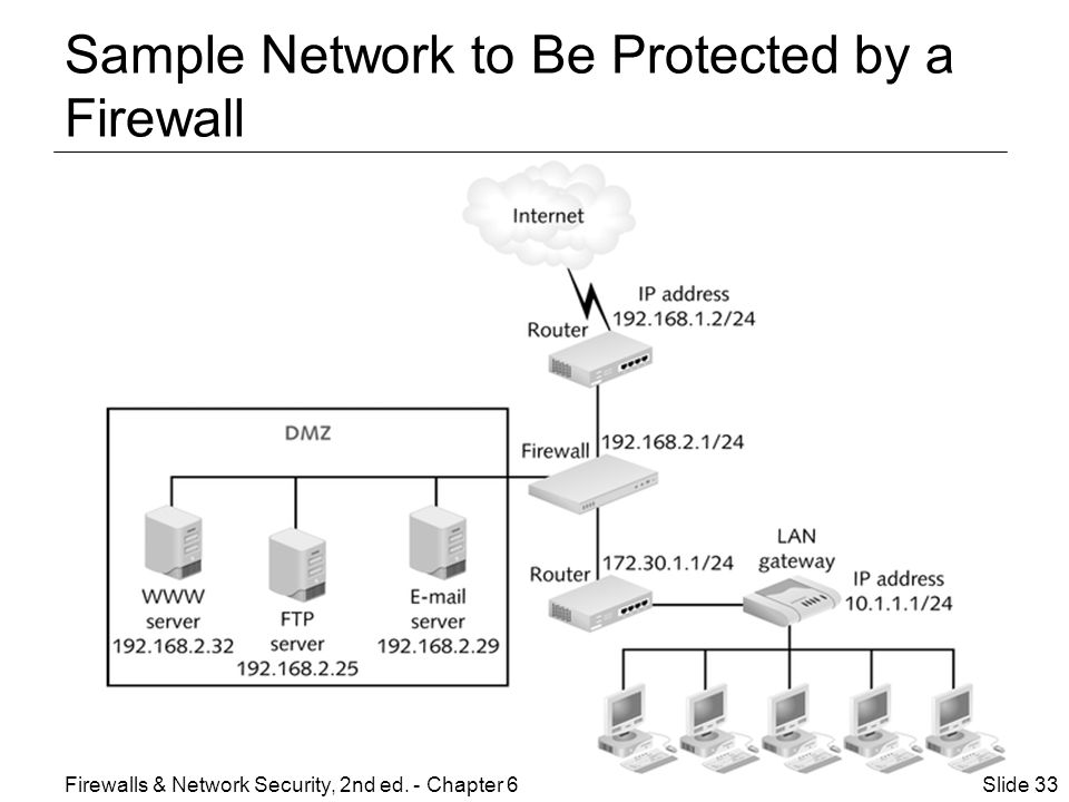 Sample Network to Be Protected by a Firewall Slide 33Firewalls & Network Security, 2nd ed.
