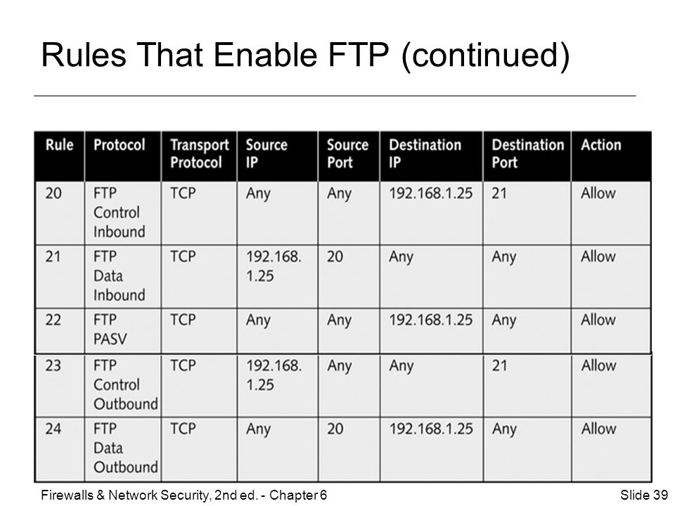 Rules That Enable FTP (continued) Slide 39Firewalls & Network Security, 2nd ed. - Chapter 6