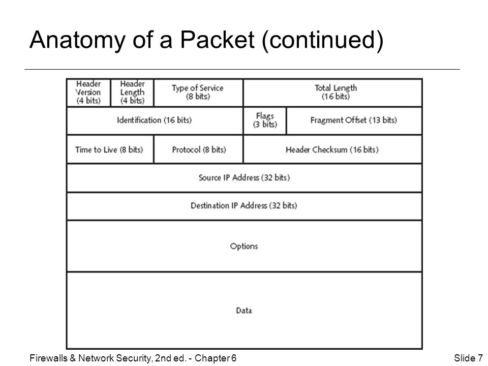 Anatomy of a Packet (continued) Slide 7Firewalls & Network Security, 2nd ed. - Chapter 6