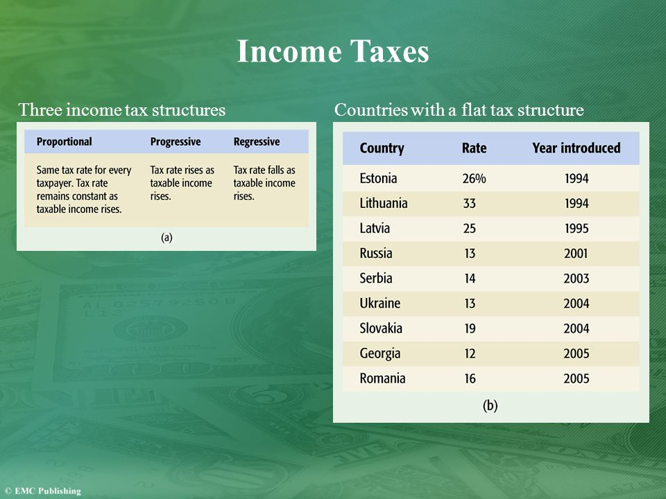 Income Taxes Three income tax structuresCountries with a flat tax structure