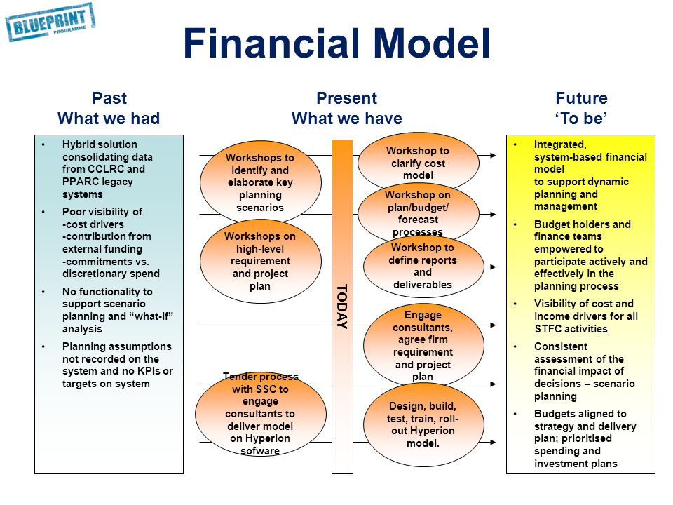 Financial Model Hybrid solution consolidating data from CCLRC and PPARC legacy systems Poor visibility of -cost drivers -contribution from external funding -commitments vs.