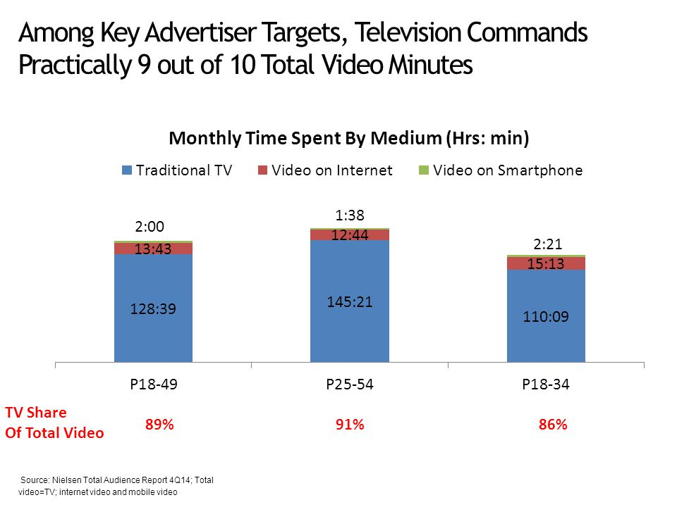 Among Key Advertiser Targets, Television Commands Practically 9 out of 10 Total Video Minutes 89% 91% 86% TV Share Of Total Video Source: Nielsen Total Audience Report 4Q14; Total video=TV; internet video and mobile video