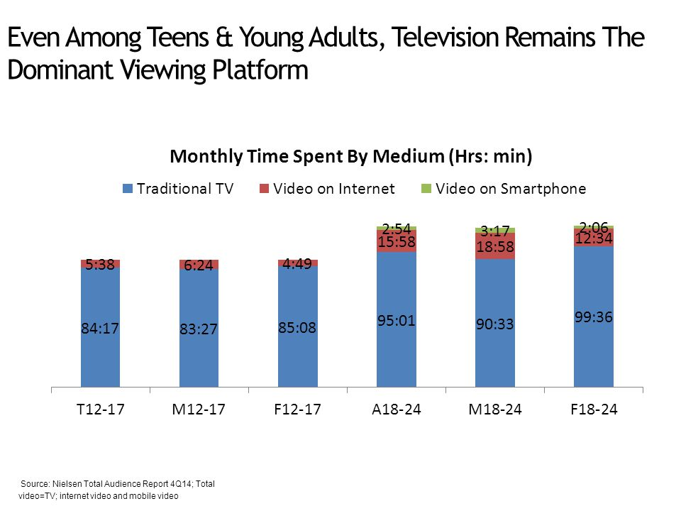 Even Among Teens & Young Adults, Television Remains The Dominant Viewing Platform