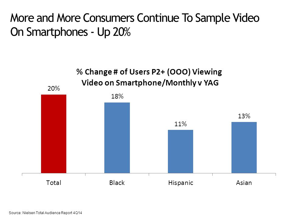 More and More Consumers Continue To Sample Video On Smartphones - Up 20% Source: Nielsen Total Audience Report 4Q14