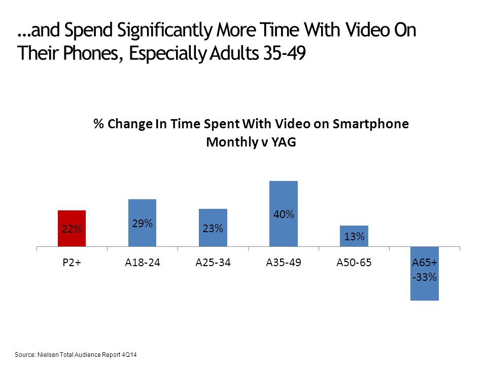 …and Spend Significantly More Time With Video On Their Phones, Especially Adults Source: Nielsen Total Audience Report 4Q14