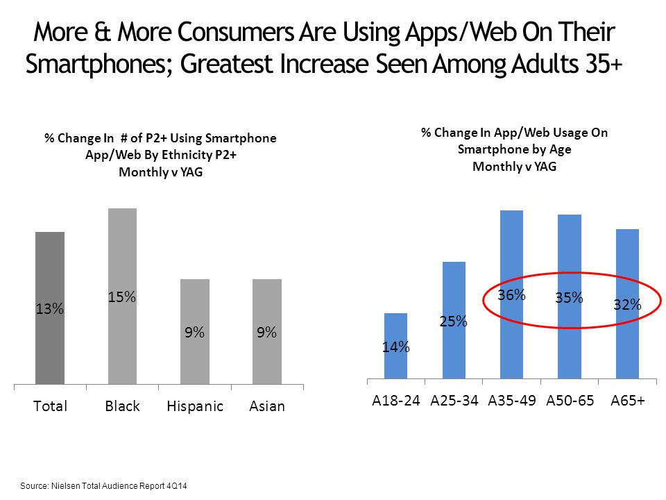 More & More Consumers Are Using Apps/Web On Their Smartphones; Greatest Increase Seen Among Adults 35+ Source: Nielsen Total Audience Report 4Q14