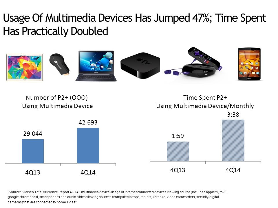 Usage Of Multimedia Devices Has Jumped 47%; Time Spent Has Practically Doubled Source: Nielsen Total Audience Report 4Q14l; multimedia device-usage of internet connected devices viewing source (includes apple tv, roku, google chromecast, smartphones and audio-video viewing sources (computer/latrops, tablets, karaoke, video camcorders, security/digital cameras) that are connected to home TV set Number of P2+ (OOO) Using Multimedia Device Time Spent P2+ Using Multimedia Device/Monthly