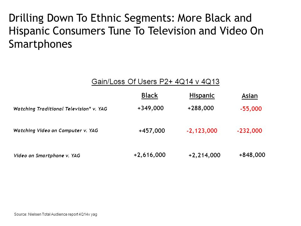 Drilling Down To Ethnic Segments: More Black and Hispanic Consumers Tune To Television and Video On Smartphones Watching Traditional Television* v.
