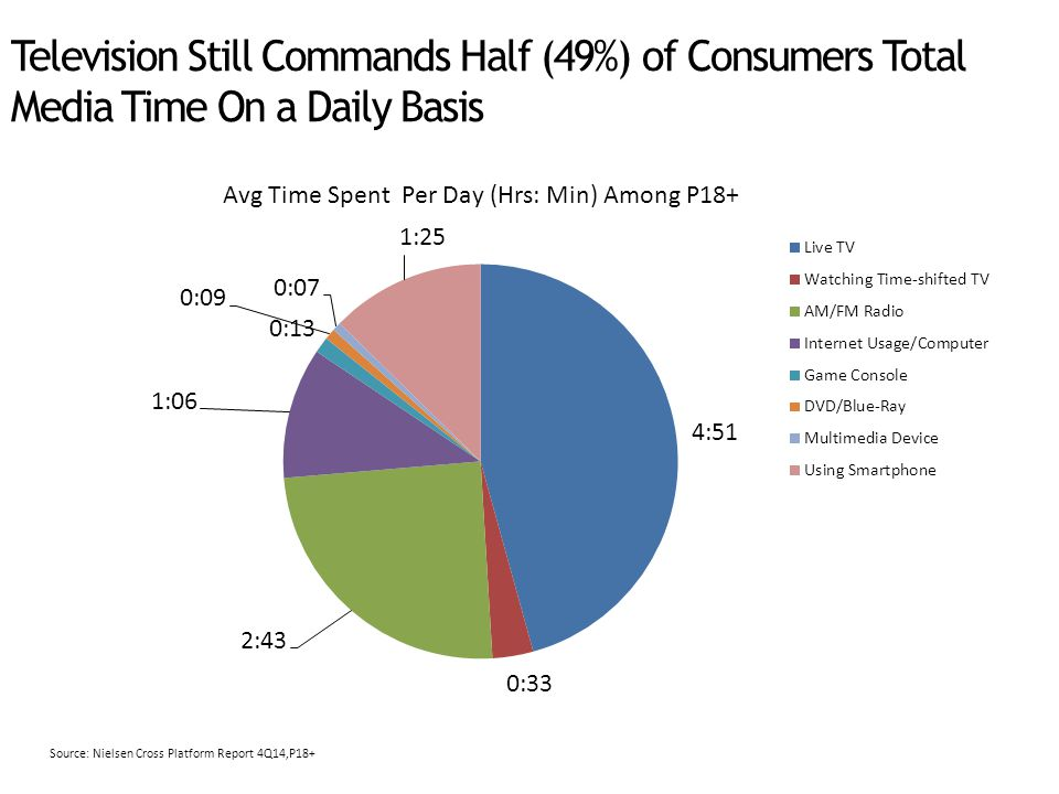 Television Still Commands Half (49%) of Consumers Total Media Time On a Daily Basis Avg Time Spent Per Day (Hrs: Min) Among P18+ Source: Nielsen Cross Platform Report 4Q14,P18+