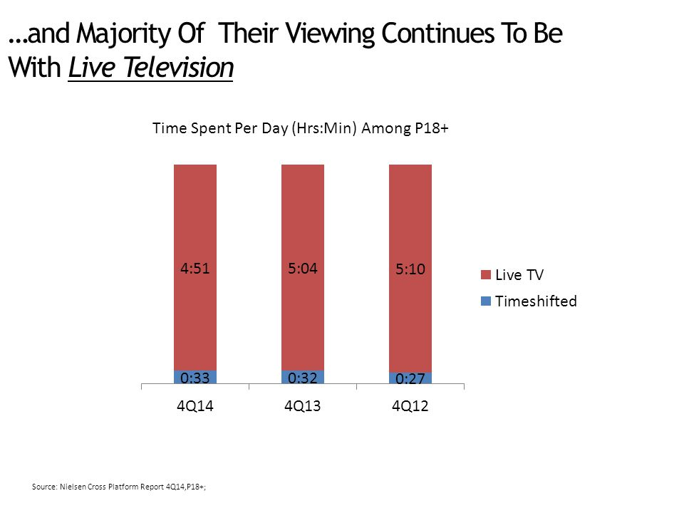 …and Majority Of Their Viewing Continues To Be With Live Television Time Spent Per Day (Hrs:Min) Among P18+ Source: Nielsen Cross Platform Report 4Q14,P18+;