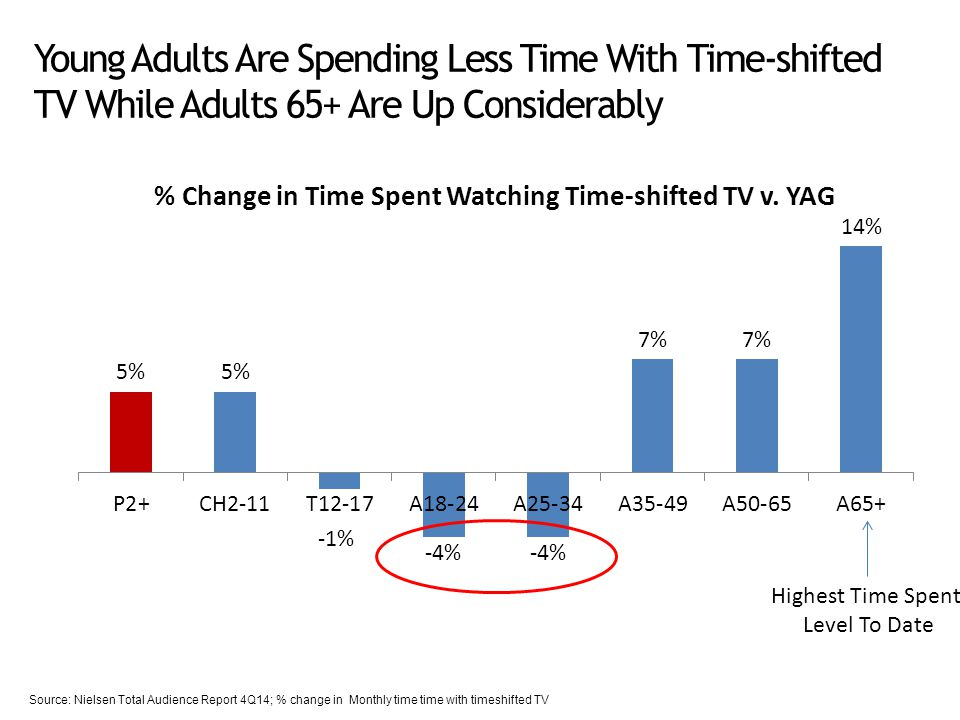 Young Adults Are Spending Less Time With Time-shifted TV While Adults 65+ Are Up Considerably Source: Nielsen Total Audience Report 4Q14; % change in Monthly time time with timeshifted TV Highest Time Spent Level To Date