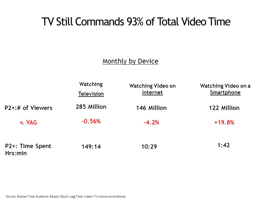 TV Still Commands 93% of Total Video Time Watching Video on Internet Watching Television Watching Video on a Smartphone Monthly by Device 149:1410:29 1:42 Source: Nielsen Total Audience Report 4Q14 v yag;Total video= TV+comp+smartphone P2+: Time Spent Hrs:min P2+:# of Viewers v.