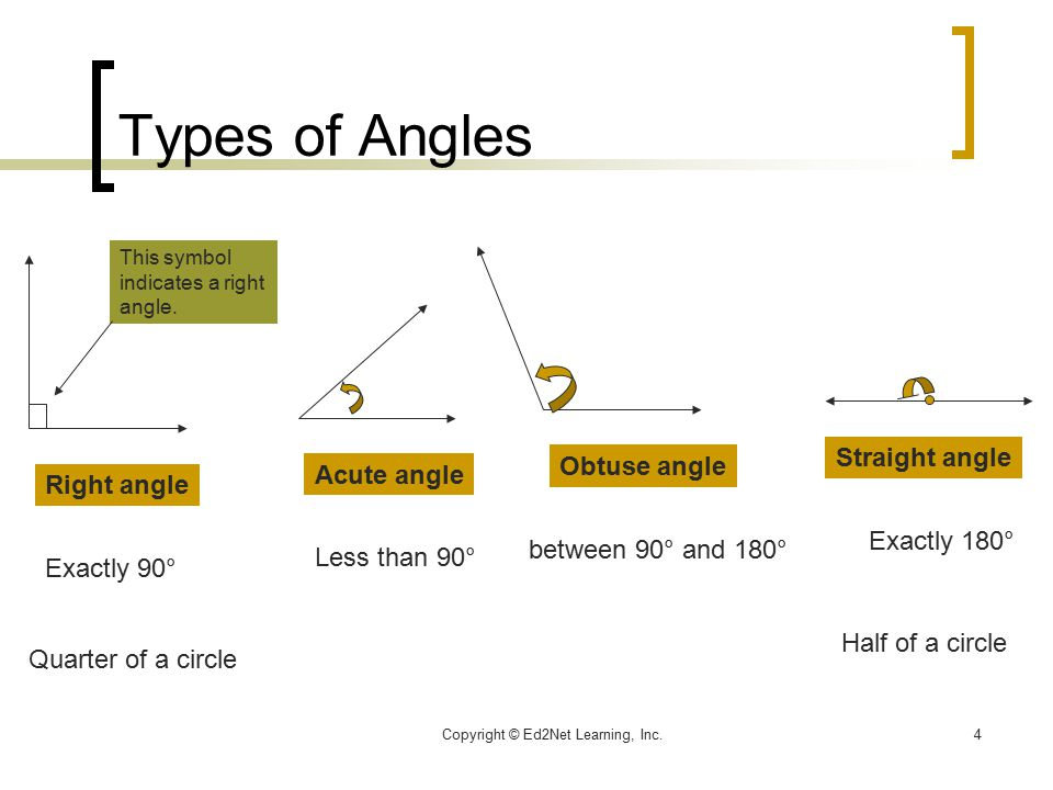 Copyright Ed2net Learning Inc1 Angle And Angles Measurement