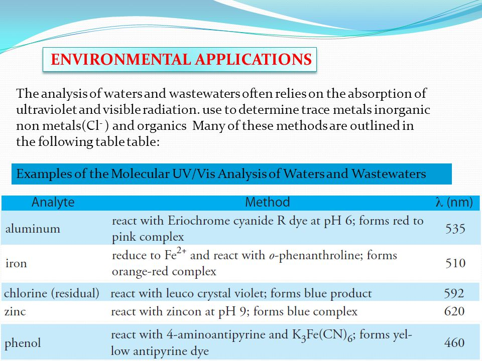 ENVIRONMENTAL APPLICATIONS The analysis of waters and wastewaters often relies on the absorption of ultraviolet and visible radiation.